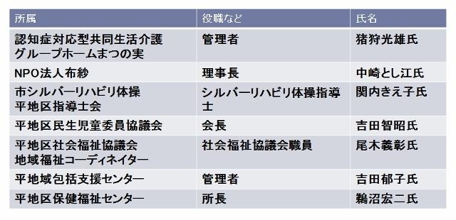 新・中地域ケア会議名簿2 (640x310)