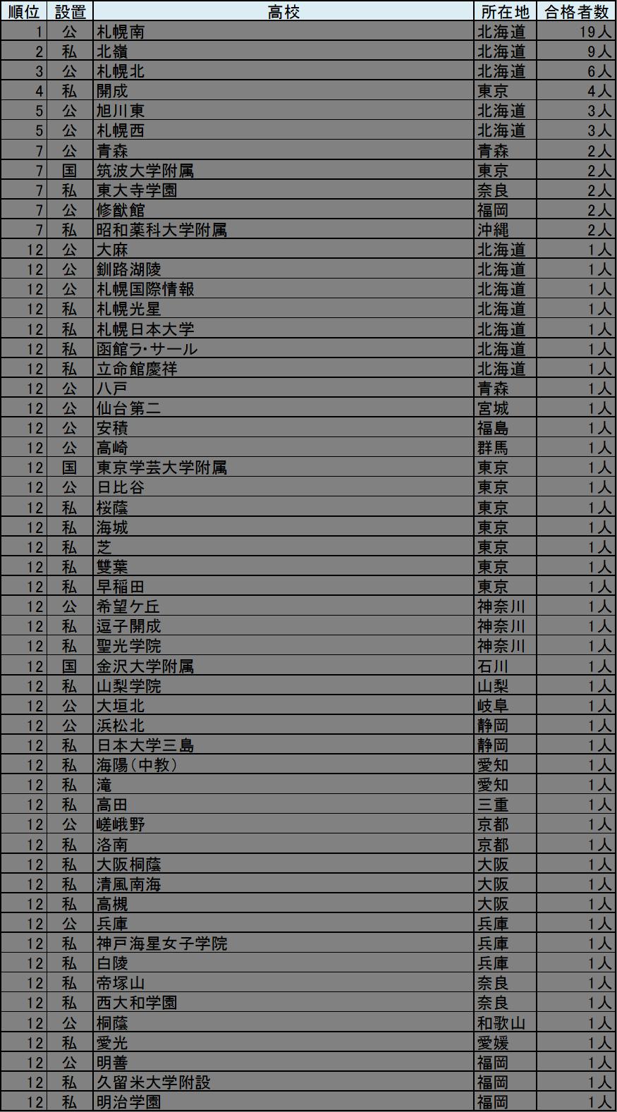 20180320_ranking_hokkaido.png