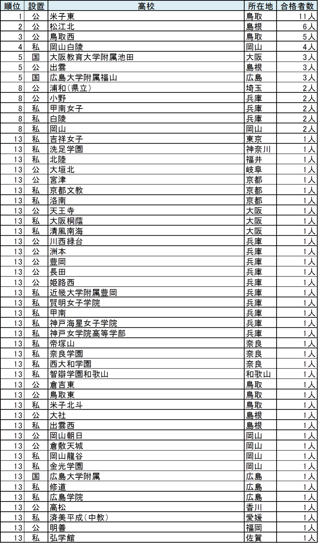 20180320_ranking_tottori.png