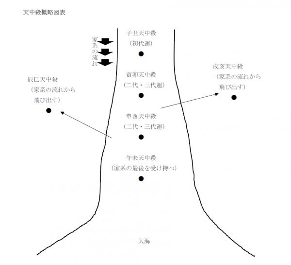 天中殺概略図2