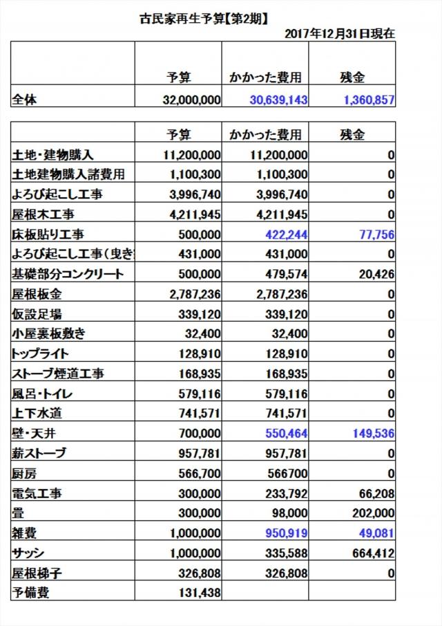 全体予算20171231_R